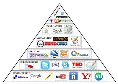 http://tsheko.wordpress.com/2009/03/02/visual-blooms-web-20-taxonomy/